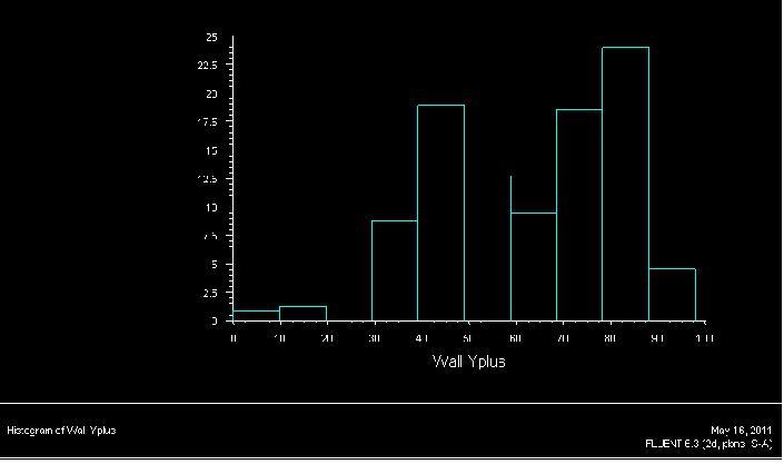 Figure 8 - The histogram of y-plus values
