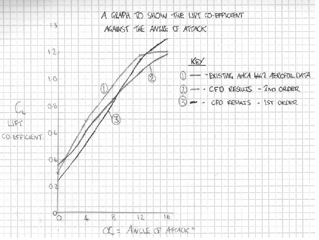 Graph 1 – The lift coefficient and α