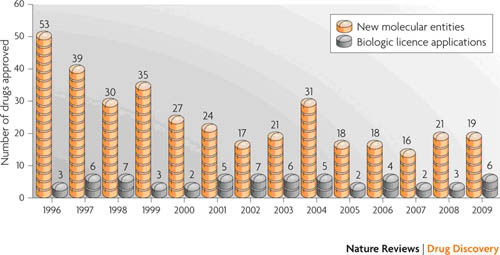 Figure 1. Decrease in the approval rate of drugs from 1996 to 2009 [5]