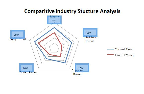 Comparitive Industry Sector Analysis