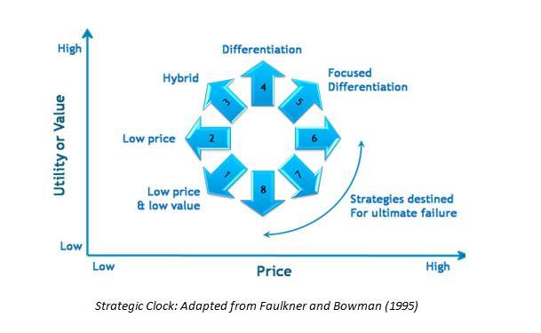 Strategic Clock