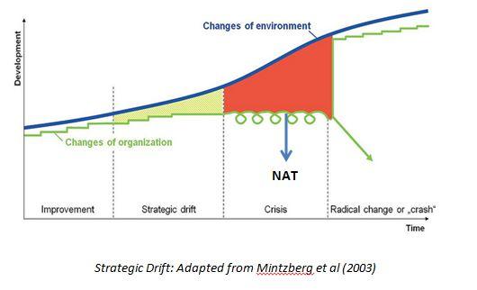Strategic Drift