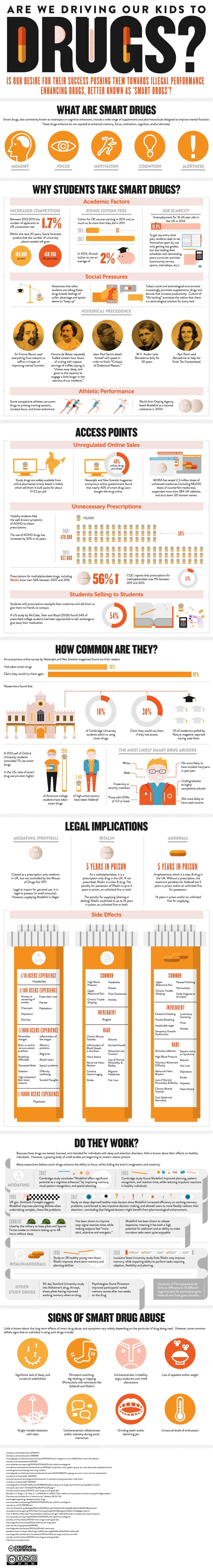 Smart Drugs Infographic