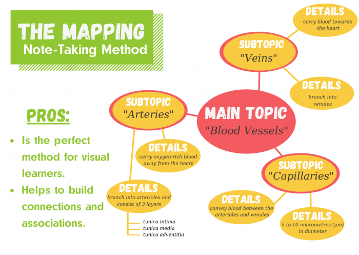 The Mapping Method