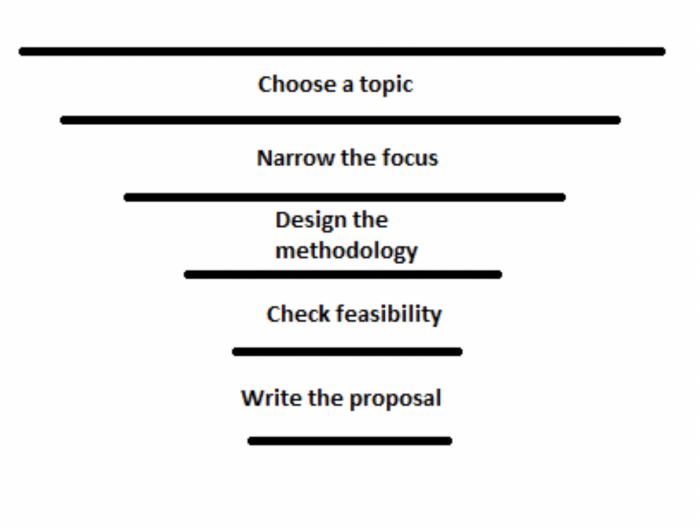 disseration proposal funnel