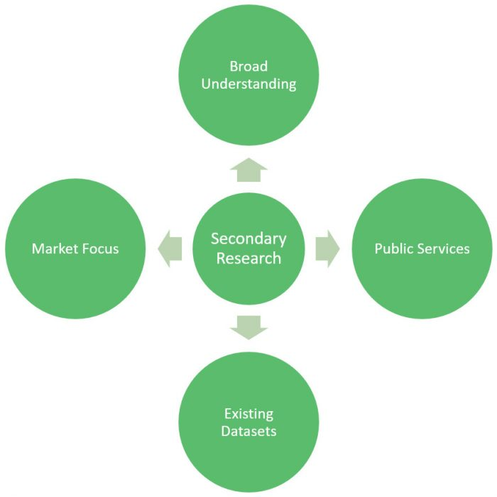secondary research diagram
