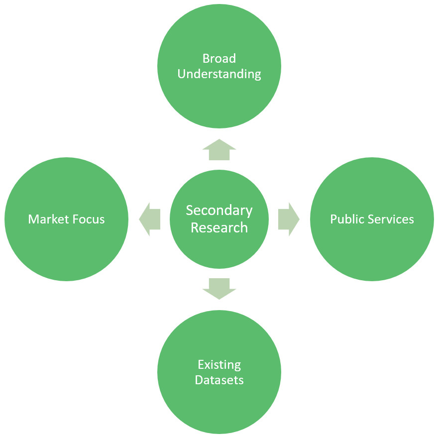 Disadvantages of Secondary Research