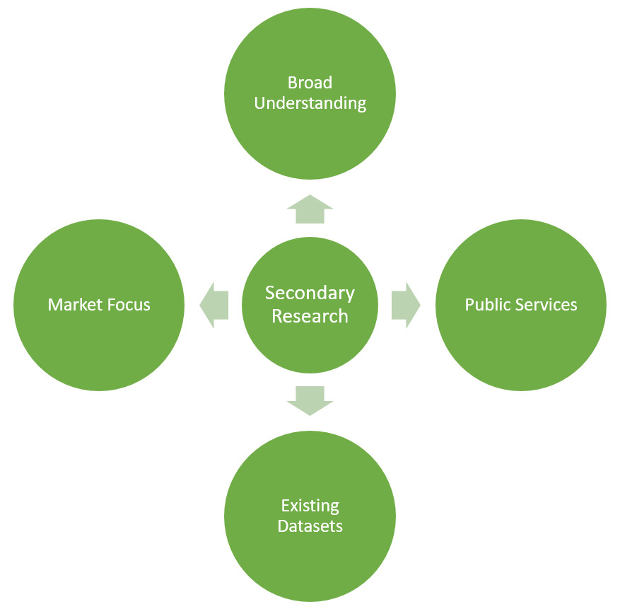 Advantages of Secondary Research