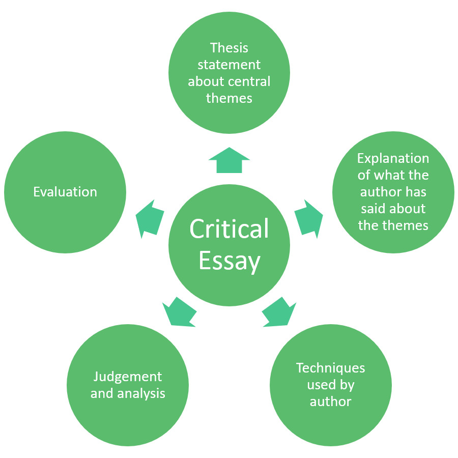How to Write A Critical Essay