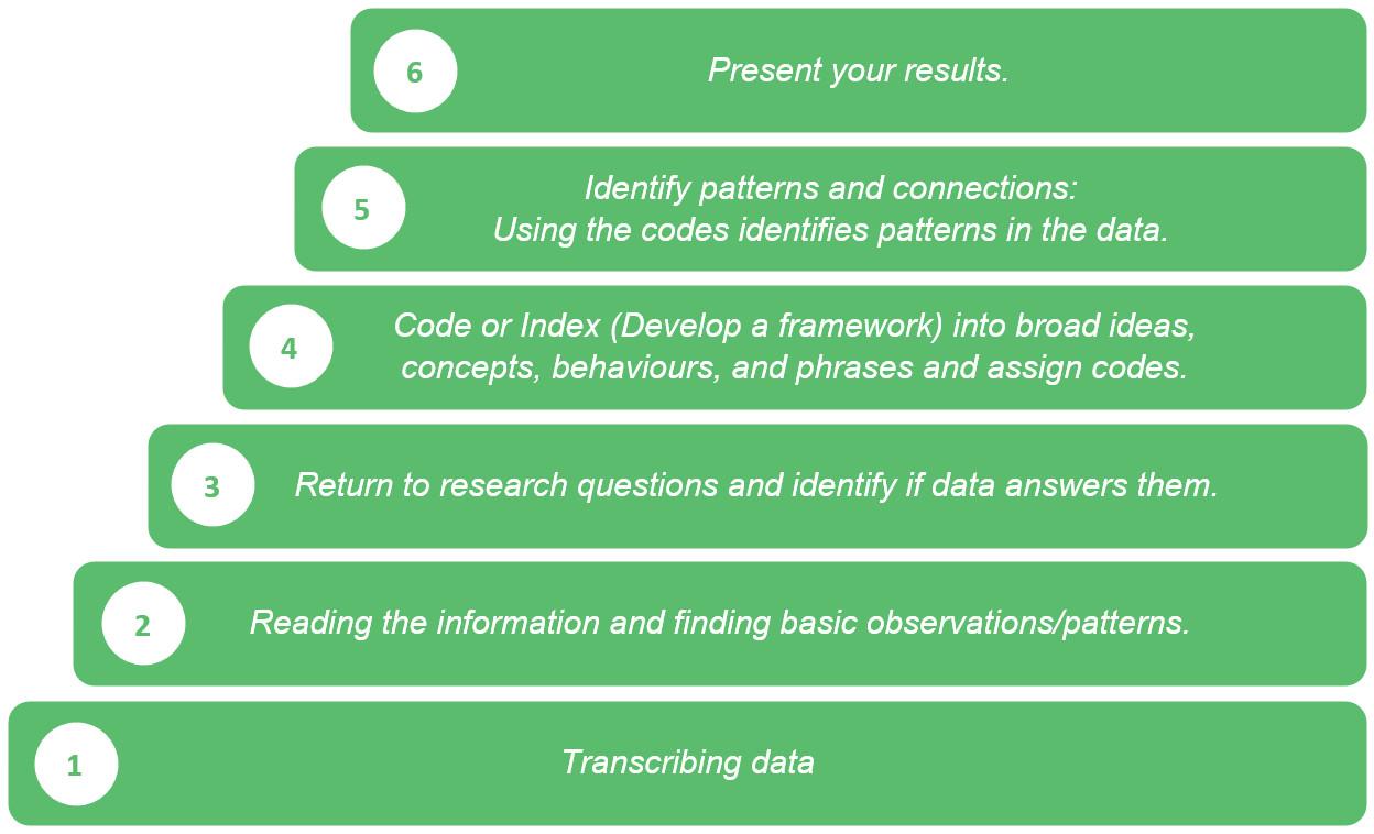 How to Write Analysis of Qualitative Data